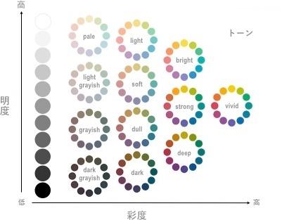 カラーシミュレーション/色の基本