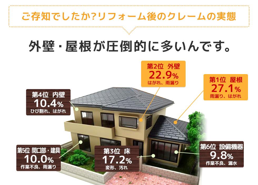 ご存知でしたか?リフォーム後のクレームの実態。外壁屋根が圧倒的に多いんです。