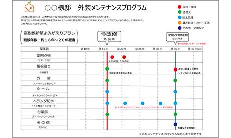 N&Nの工程表